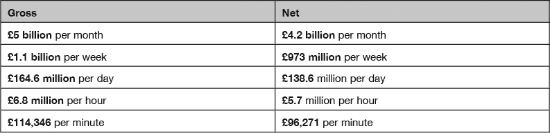 how much does the european union cost britain 2007 gordon cost calender breakdown1